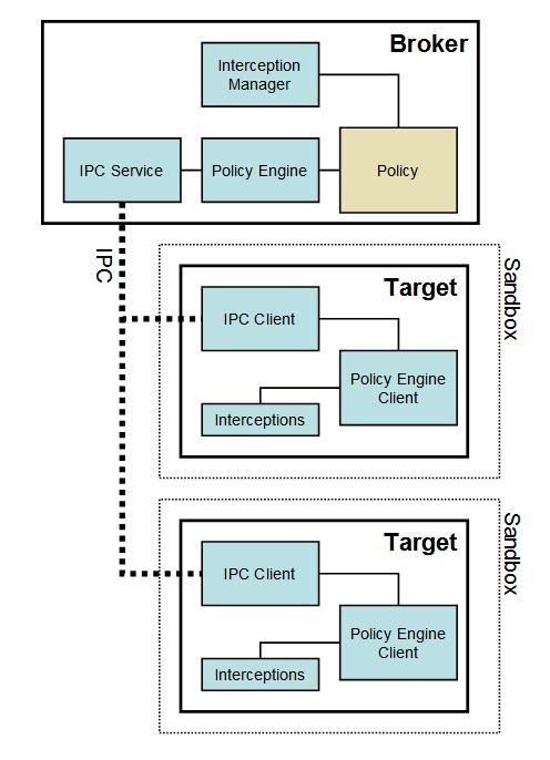 docs/design/sandbox_top_diagram.png